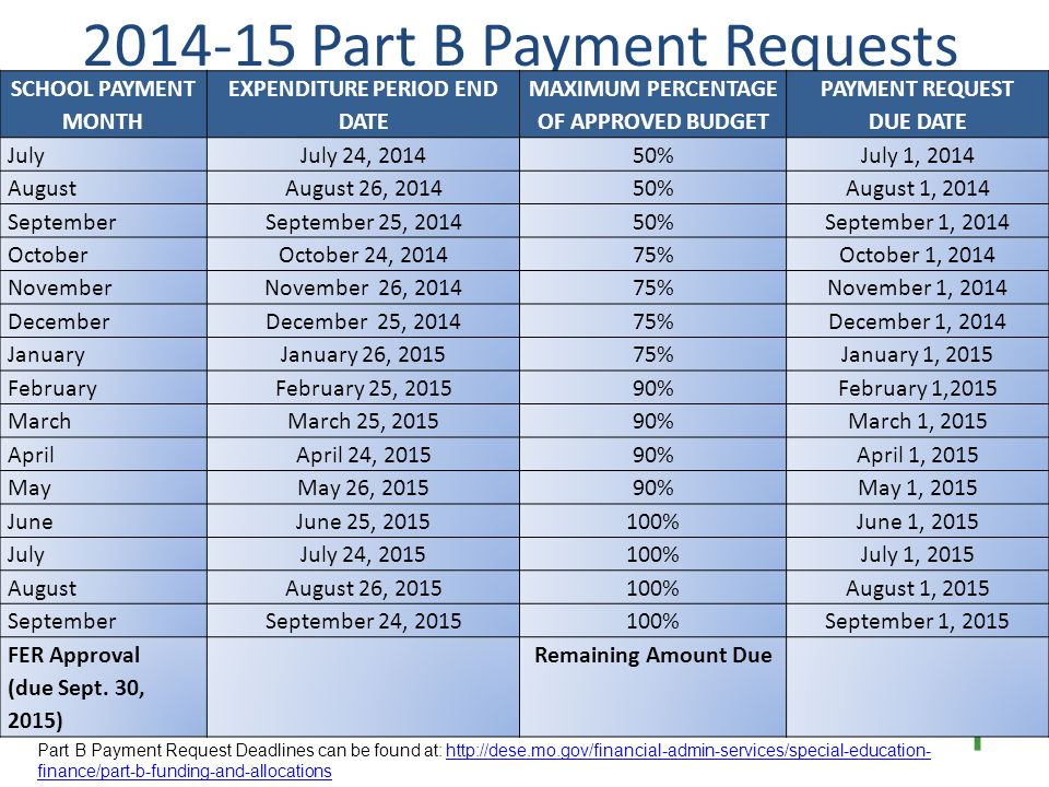Part B Payment Requests Payment Request Due Date  Payment requests must be submitted by 11:59 P.M.