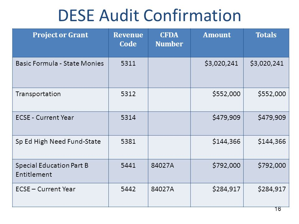 DESE Audit Confirmation 16 Project or GrantRevenue Code CFDA Number AmountTotals Basic Formula - State Monies 5311 $3,020,241 Transportation5312$552,000 ECSE - Current Year 5314$479,909 Sp Ed High Need Fund-State5381$144,366 Special Education Part B Entitlement 544184027A$792,000 ECSE – Current Year544284027A$284,917