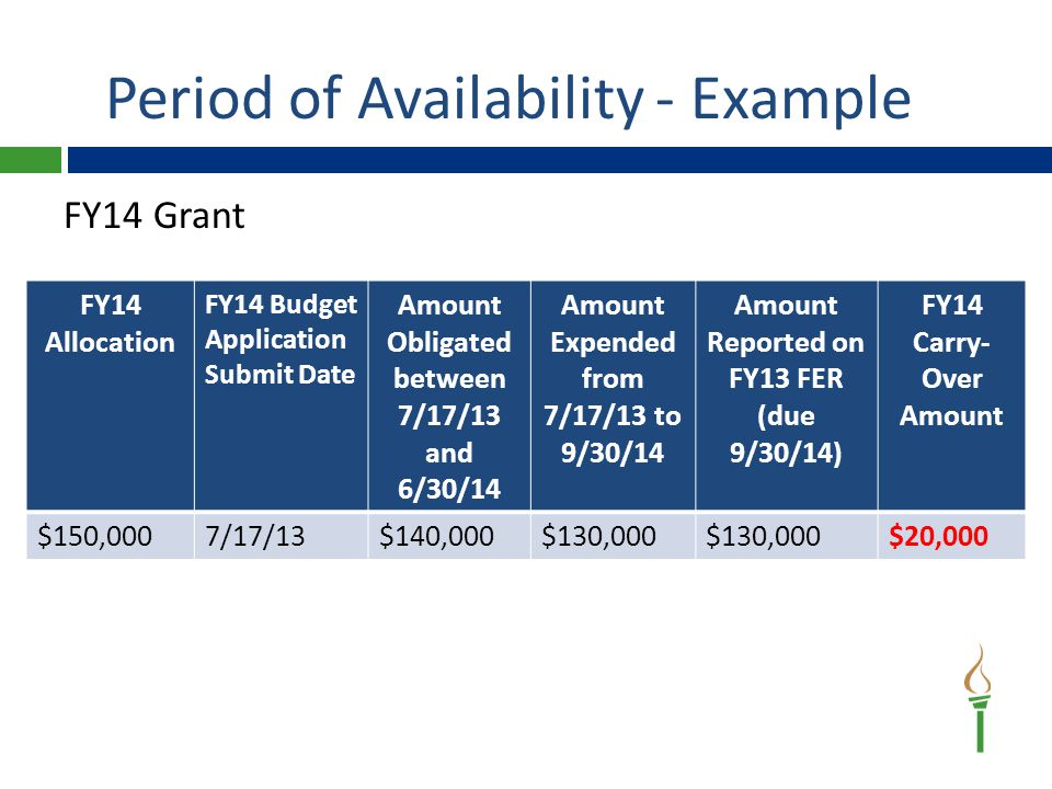 Period of Availability–Example FY14 Grant – Carryover Period Remember to amend the 2014-15 Part B budget once the 2013-14 FER is approved to refresh data: — Proportionate Share (if applicable) — 2013-14 Part B carryover (if applicable) FY15 Allocation FY15 Budget App Submit Date Amount Available to Obligate between 7/5/14 and 6/30/15 FY14 FER Approved FY14 Carryover Amount FY15 Budget App Amended Amount Available to Obligate between 10/8/14 and 6/30/15 $140,0007/5/14$140,00010/3/14$20,00010/8/14$160,000