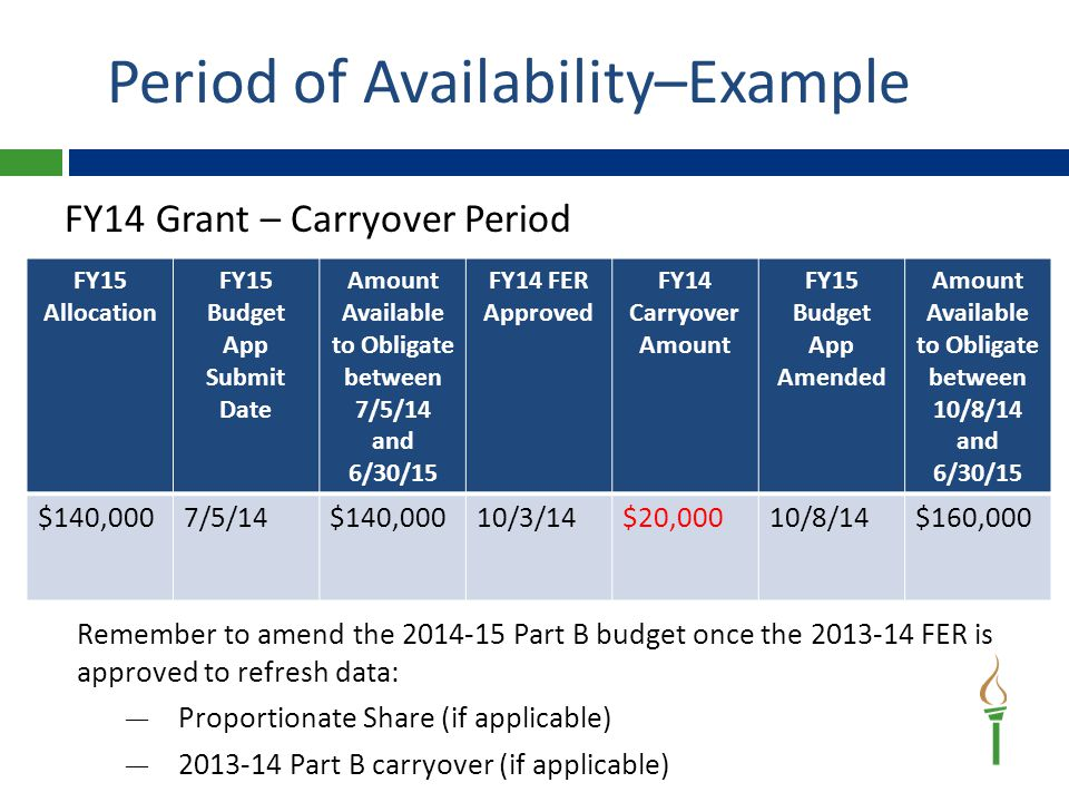 Example 1 – FY14 Grant LEA signed a contract on May 15, 2014 for renovation work to the Special Education classroom, but the work on the classroom didn't begin until July 15, 2014.