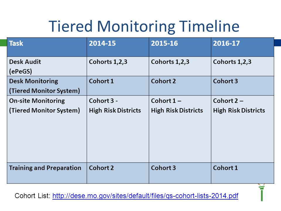 Tiered Monitoring Timeline Task2014-152015-162016-17 Desk Audit (ePeGS) Cohorts 1,2,3 Desk Monitoring (Tiered Monitor System) Cohort 1Cohort 2Cohort 3 On-site Monitoring (Tiered Monitor System) Cohort 3 - High Risk Districts Cohort 1 – High Risk Districts Cohort 2 – High Risk Districts Training and PreparationCohort 2Cohort 3Cohort 1 Cohort List: http://dese.mo.gov/sites/default/files/qs-cohort-lists-2014.pdfhttp://dese.mo.gov/sites/default/files/qs-cohort-lists-2014.pdf