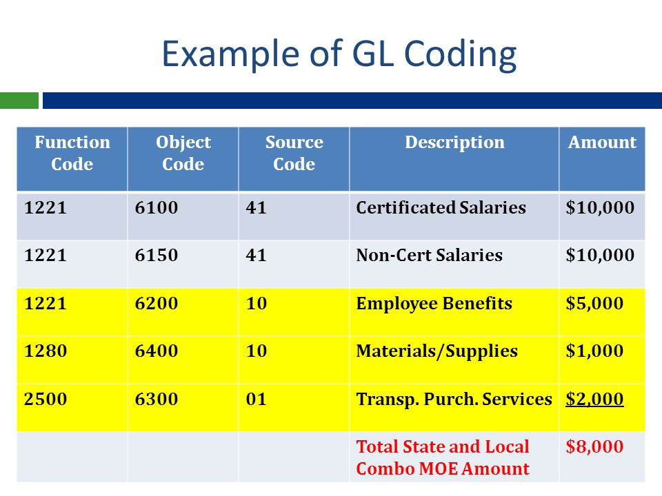 Example of GL Coding Function Code Object Code Source Code DescriptionAmount 1221610041Certificated Salaries$10,000 1221615041Non-Cert Salaries$10,000 1221620010Employee Benefits$5,000 1280640010Materials/Supplies$1,000 2500630001Transp.
