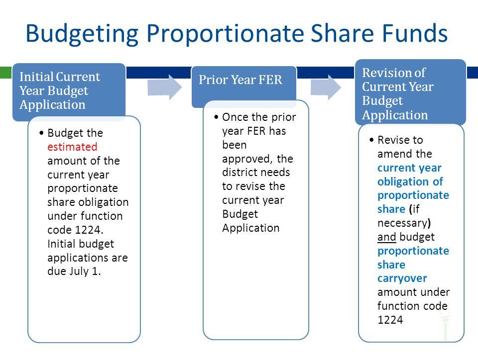 Part B Application Budget Grid