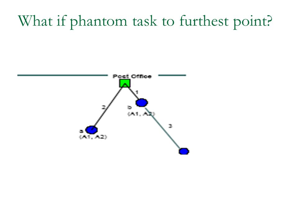 What if phantom task to furthest point?