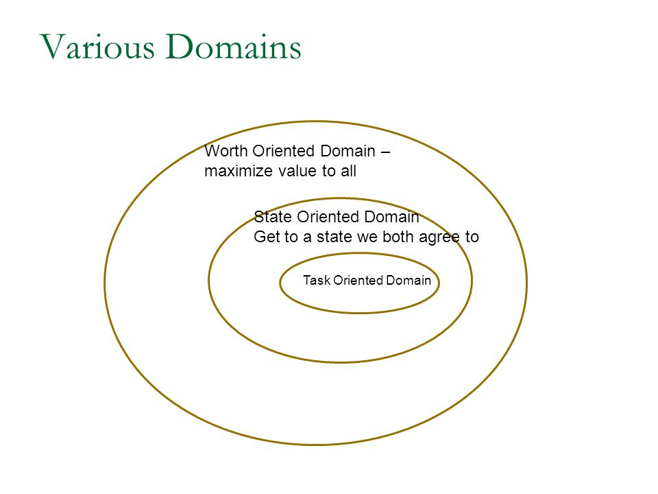 Various Domains Task Oriented Domain State Oriented Domain Get to a state we both agree to Worth Oriented Domain – maximize value to all