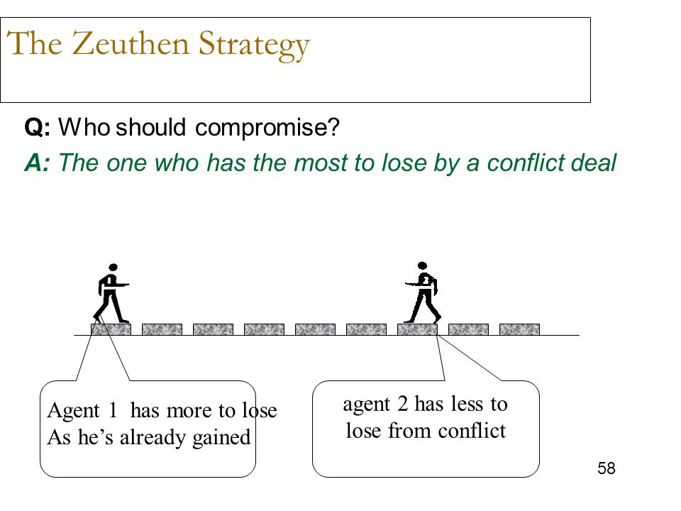 58 The Zeuthen Strategy Q: Who should compromise? A: The one who has the most to lose by a conflict deal Agent 1 has more to lose As he's already gain