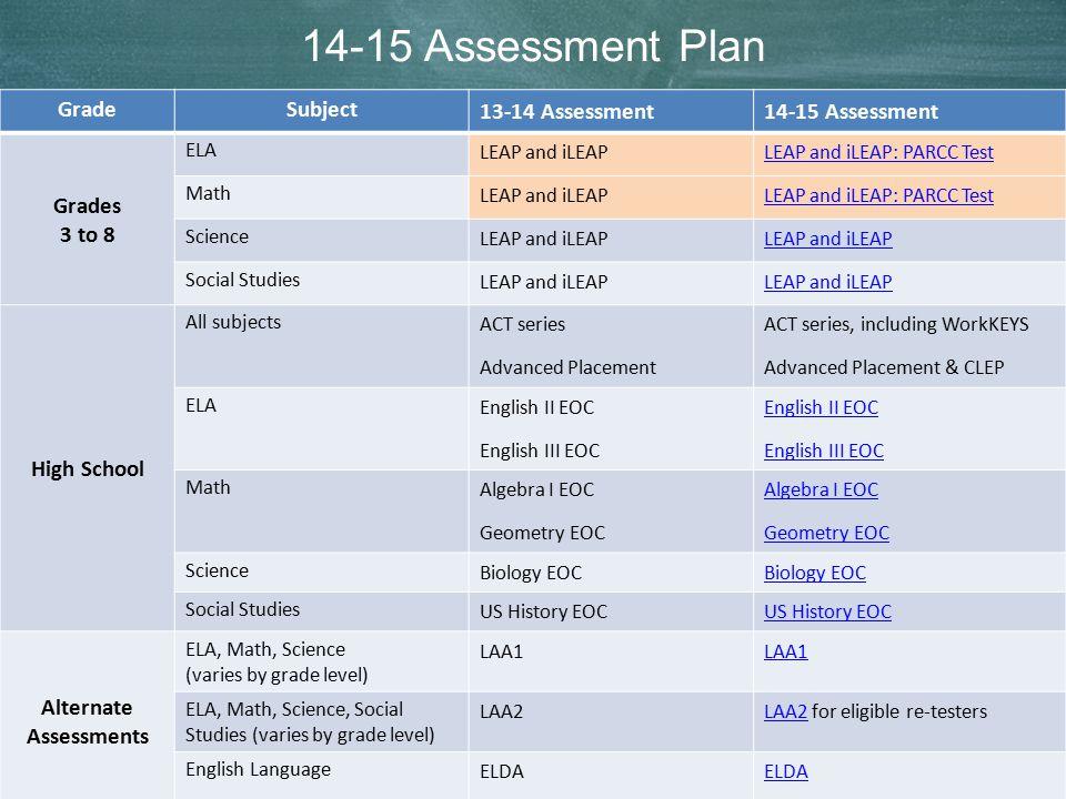5 14-15 Assessment Plan GradeSubject 13-14 Assessment14-15 Assessment Grades 3 to 8 ELA LEAP and iLEAPLEAP and iLEAP: PARCC Test Math LEAP and iLEAPLE