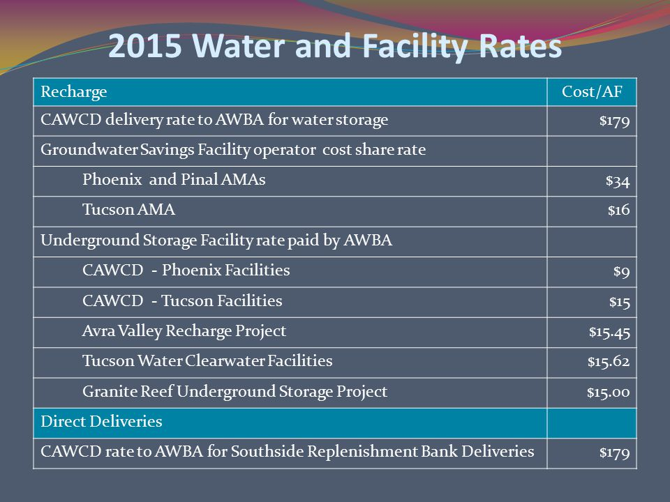 2015 Water and Facility Rates RechargeCost/AF CAWCD delivery rate to AWBA for water storage$179 Groundwater Savings Facility operator cost share rate Phoenix and Pinal AMAs$34 Tucson AMA$16 Underground Storage Facility rate paid by AWBA CAWCD - Phoenix Facilities$9 CAWCD - Tucson Facilities$15 Avra Valley Recharge Project$15.45 Tucson Water Clearwater Facilities$15.62 Granite Reef Underground Storage Project$15.00 Direct Deliveries CAWCD rate to AWBA for Southside Replenishment Bank Deliveries$179