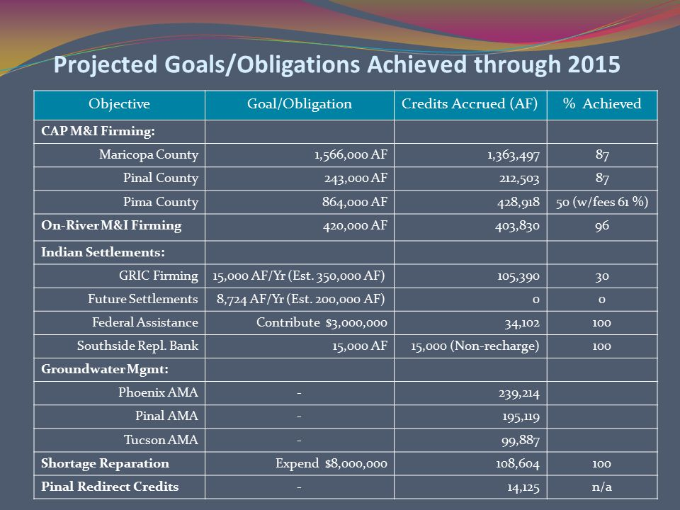 Projected Goals/Obligations Achieved through 2015 ObjectiveGoal/ObligationCredits Accrued (AF)% Achieved CAP M&I Firming: Maricopa County1,566,000 AF1,363,49787 Pinal County243,000 AF212,50387 Pima County864,000 AF428,91850 (w/fees 61 %) On-River M&I Firming420,000 AF403,83096 Indian Settlements: GRIC Firming15,000 AF/Yr (Est.
