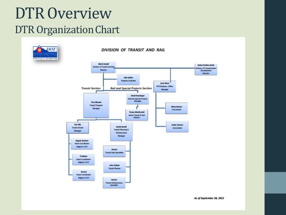 DTR Overview DTR Organization Chart