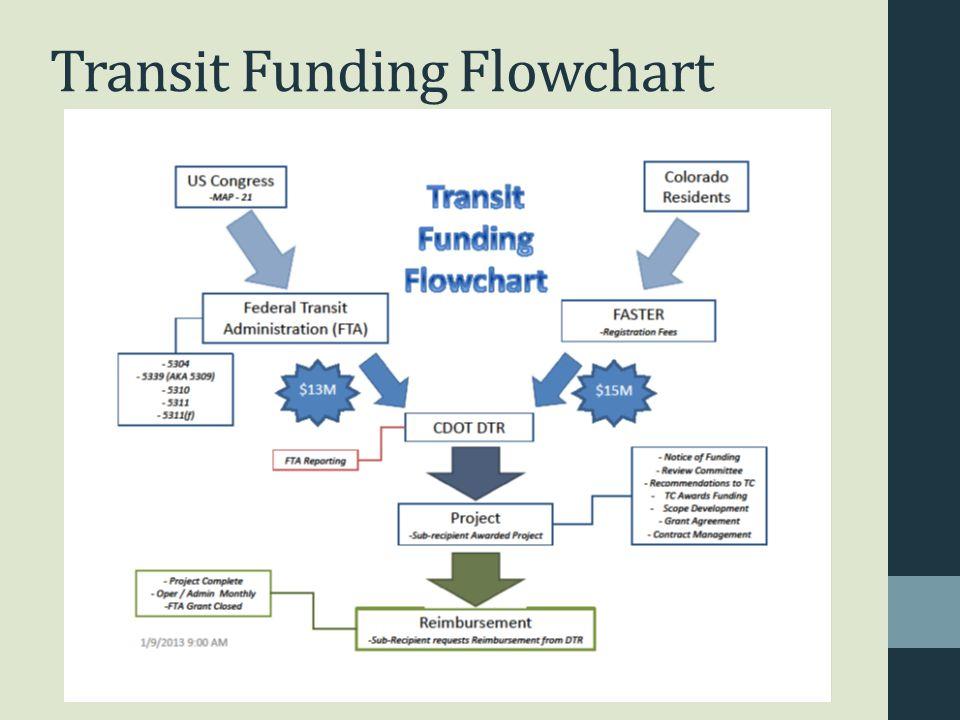 Transit Funding Flowchart