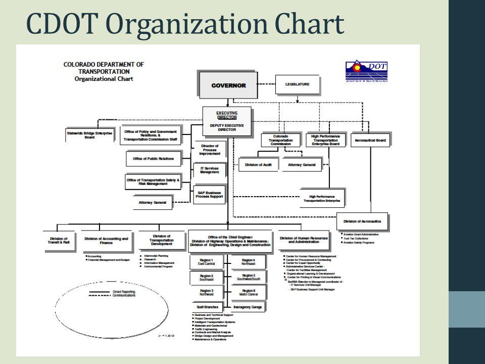CDOT Organization Chart