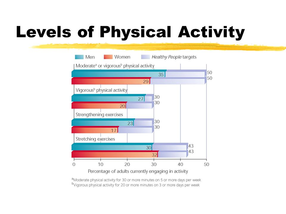 Principles of Training: Adaptation to Stress  The human body adjusts to meet increasing demands placed on it; the greater the demand the greater the adjustment made  Particular types and amounts of exercise are most effective in making the body fit.