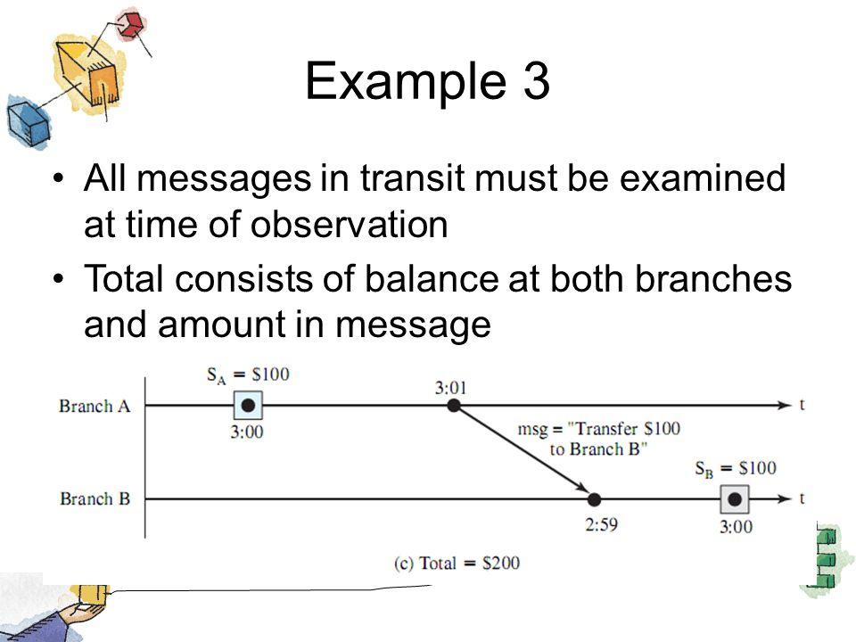 Example 3 All messages in transit must be examined at time of observation Total consists of balance at both branches and amount in message