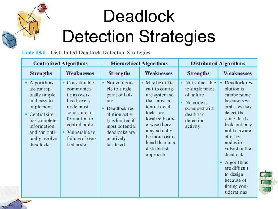 Deadlock Detection Strategies