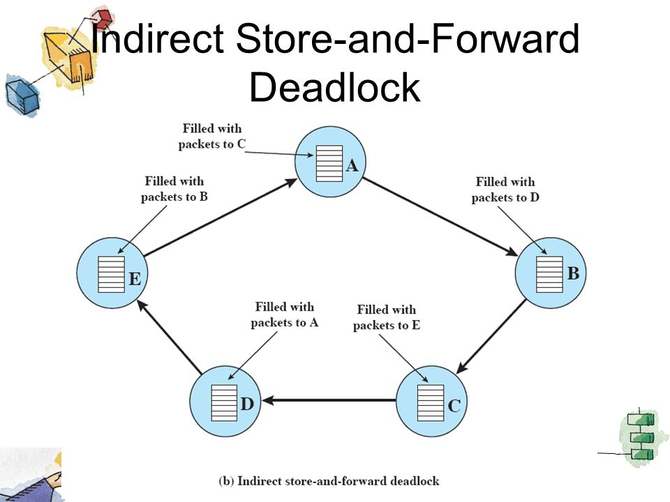 Indirect Store-and-Forward Deadlock
