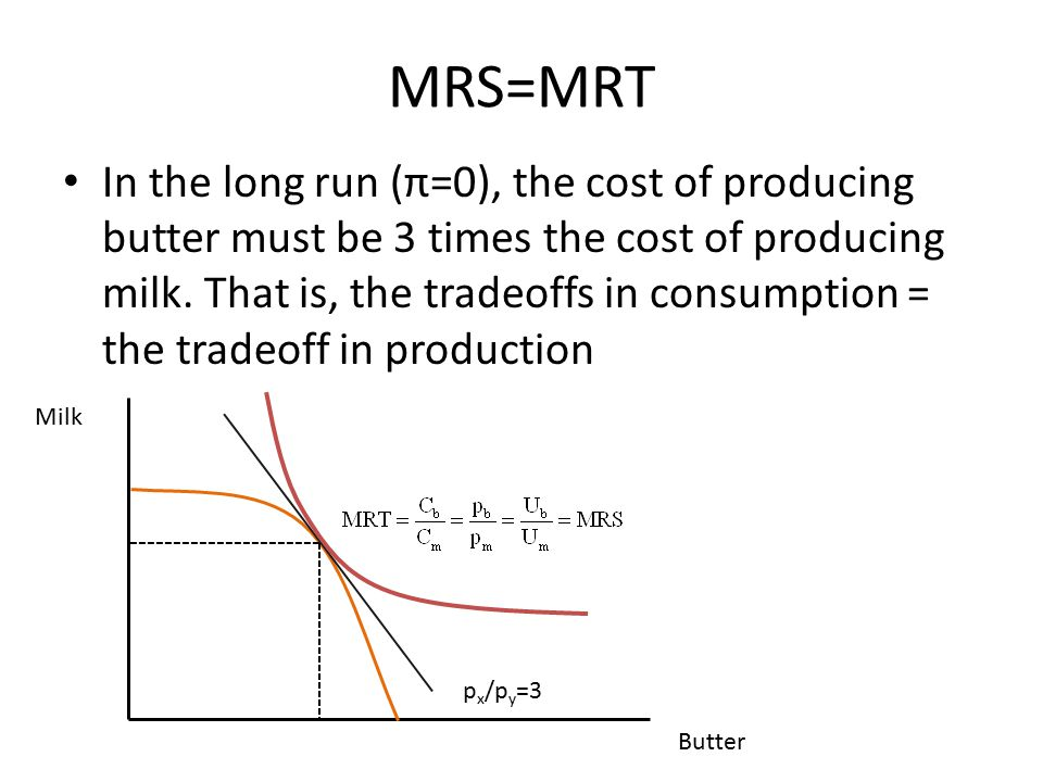 MRS=MRT In the long run (π=0), the cost of producing butter must be 3 times the cost of producing milk. That is, the tradeoffs in consumption = the tr