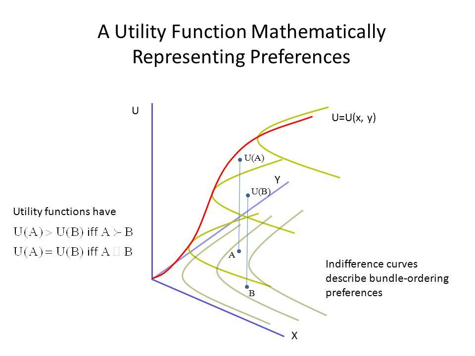A Utility Function Mathematically Representing Preferences Utility functions have Indifference curves describe bundle-ordering preferences Y U=U(x, y)