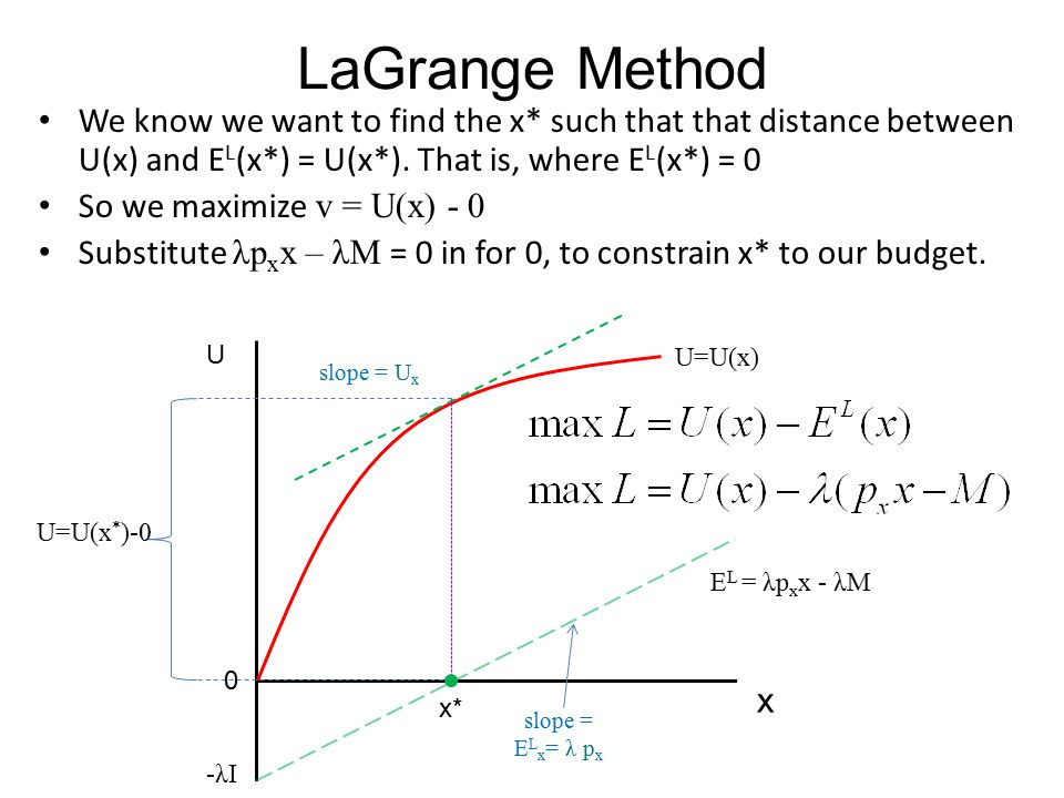 We know we want to find the x* such that that distance between U(x) and E L (x*) = U(x*). That is, where E L (x*) = 0 So we maximize v = U(x) - 0 Subs