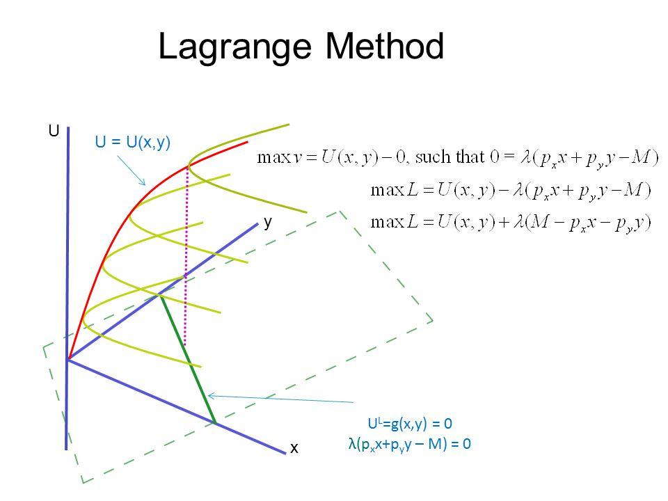 Lagrange Method U U L =g(x,y) = 0 λ(p x x+p y y – M) = 0 x y U = U(x,y)