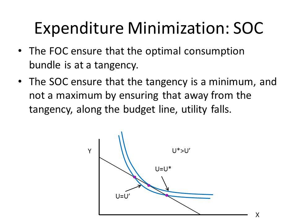 Expenditure Minimization: SOC The FOC ensure that the optimal consumption bundle is at a tangency. The SOC ensure that the tangency is a minimum, and
