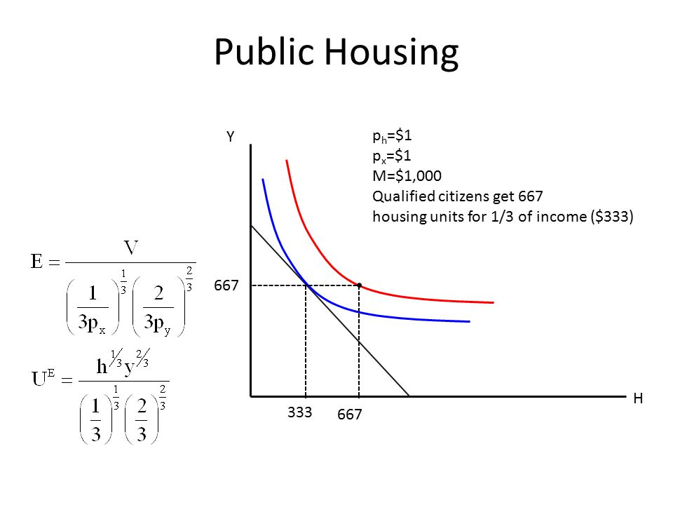 Public Housing H Y p h =$1 p x =$1 M=$1,000 Qualified citizens get 667 housing units for 1/3 of income ($333) 333 667