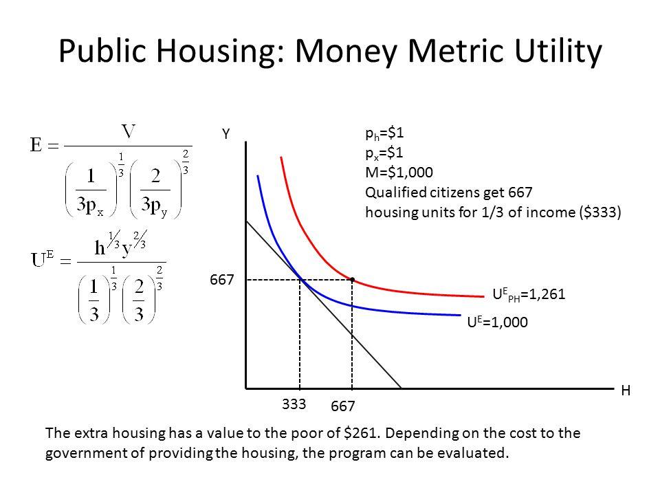 Public Housing: Money Metric Utility H Y p h =$1 p x =$1 M=$1,000 Qualified citizens get 667 housing units for 1/3 of income ($333) 333 667 U E =1,000