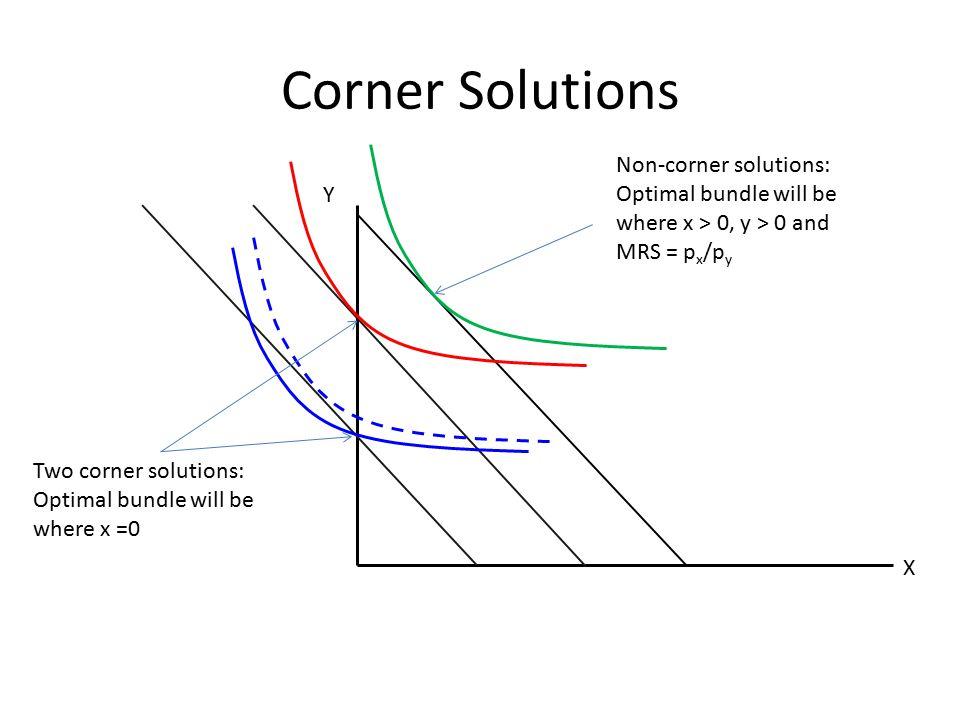 Corner Solutions X Y Non-corner solutions: Optimal bundle will be where x > 0, y > 0 and MRS = p x /p y Two corner solutions: Optimal bundle will be w