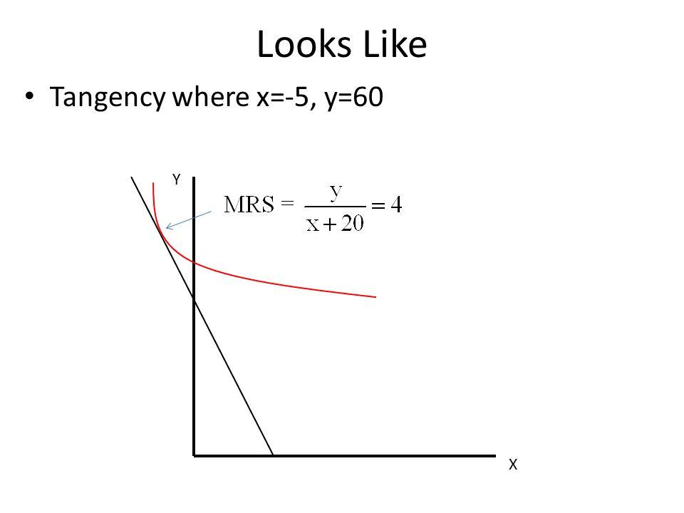 Looks Like Tangency where x=-5, y=60 X Y