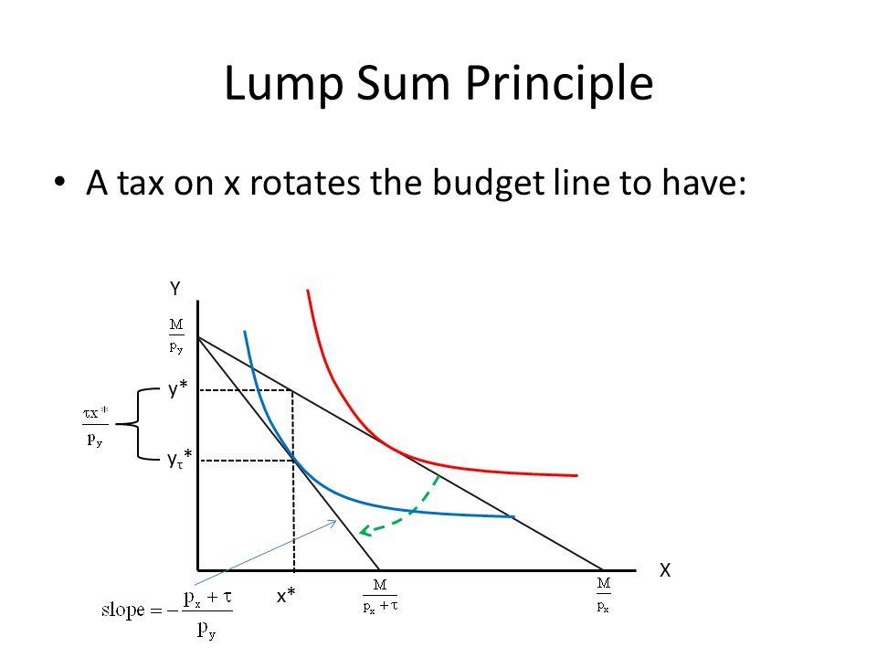 Lump Sum Principle A tax on x rotates the budget line to have: X Y y* x* yτ*yτ*
