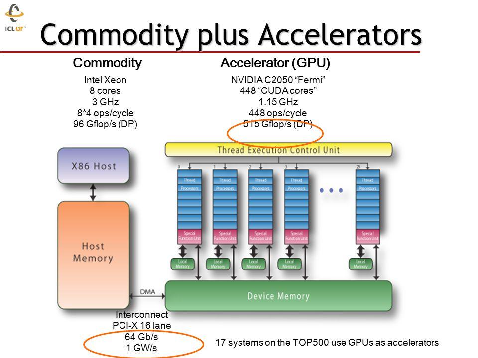 Commodity plus Accelerators Intel Xeon 8 cores 3 GHz 8*4 ops/cycle 96 Gflop/s (DP) NVIDIA C2050 Fermi 448 CUDA cores 1.15 GHz 448 ops/cycle 515 Gflop/s (DP) CommodityAccelerator (GPU) Interconnect PCI-X 16 lane 64 Gb/s 1 GW/s 17 systems on the TOP500 use GPUs as accelerators