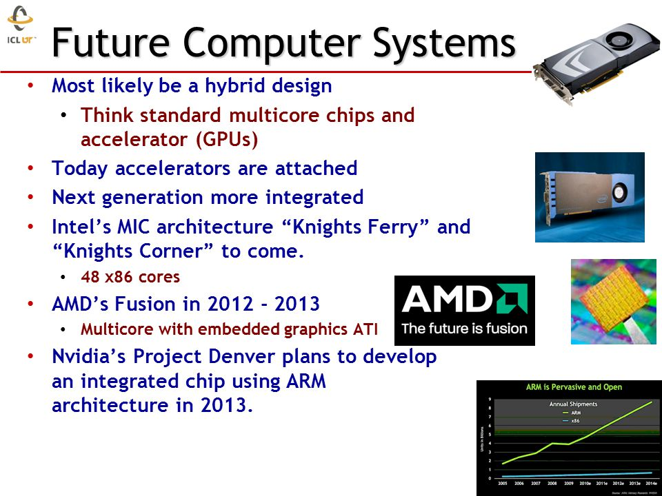 Future Computer Systems Most likely be a hybrid design Think standard multicore chips and accelerator (GPUs) Today accelerators are attached Next generation more integrated Intel's MIC architecture Knights Ferry and Knights Corner to come.