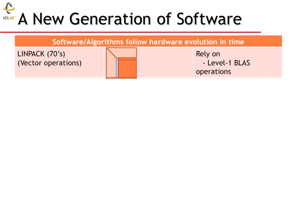 A New Generation of Software