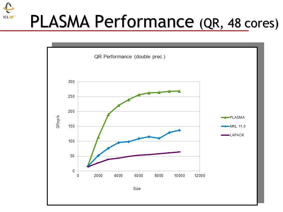 PLASMA Performance (QR, 48 cores)