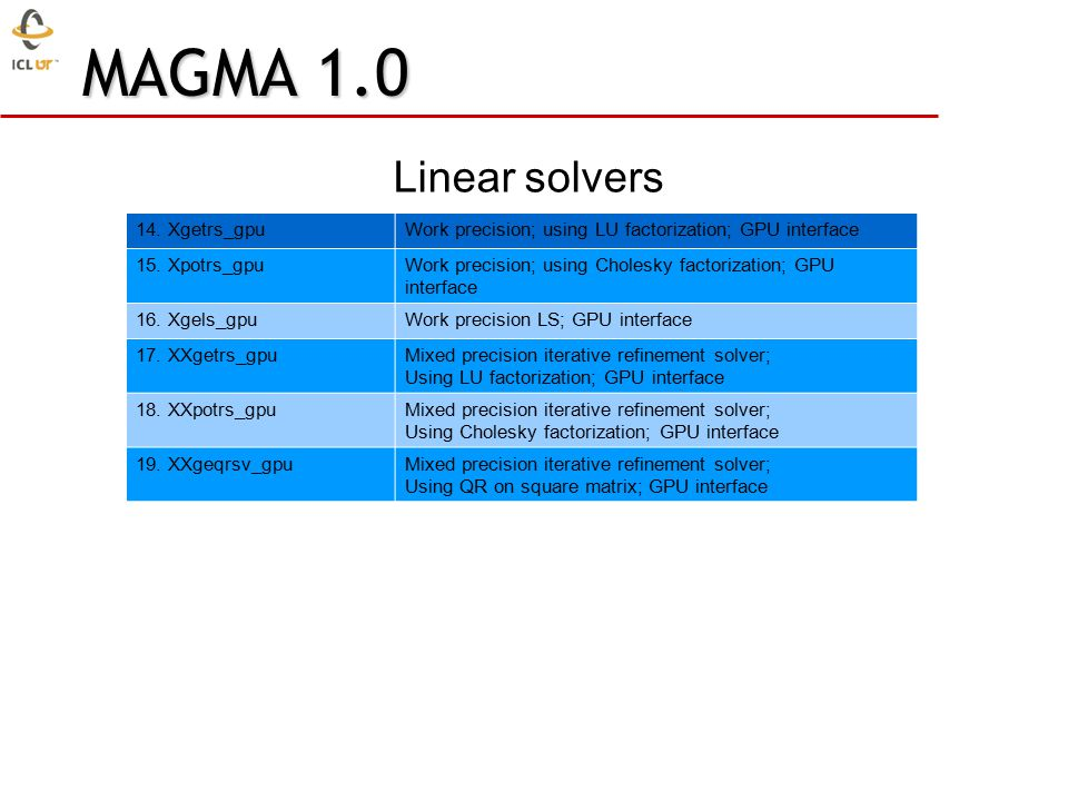 14. Xgetrs_gpuWork precision; using LU factorization; GPU interface 15.