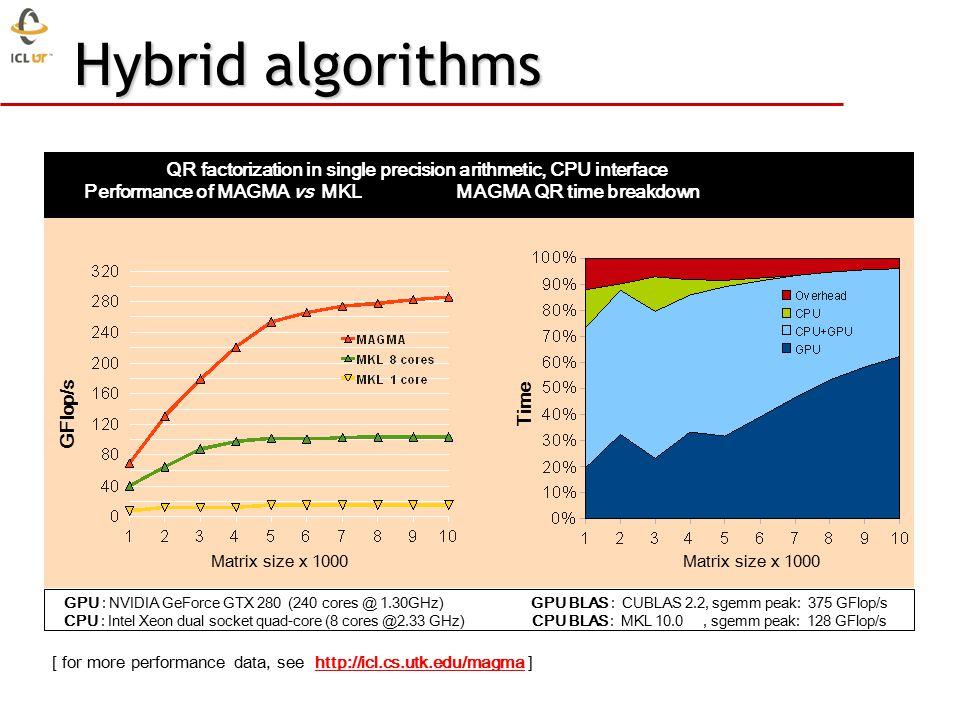 Hybrid algorithms GPU : NVIDIA GeForce GTX 280 (240 cores @ 1.30GHz) GPU BLAS : CUBLAS 2.2, sgemm peak: 375 GFlop/s CPU : Intel Xeon dual socket quad-core (8 cores @2.33 GHz) CPU BLAS : MKL 10.0, sgemm peak: 128 GFlop/s Time GFlop/s QR factorization in single precision arithmetic, CPU interface Performance of MAGMA vs MKL MAGMA QR time breakdown [ for more performance data, see http://icl.cs.utk.edu/magma ]http://icl.cs.utk.edu/magma Matrix size x 1000