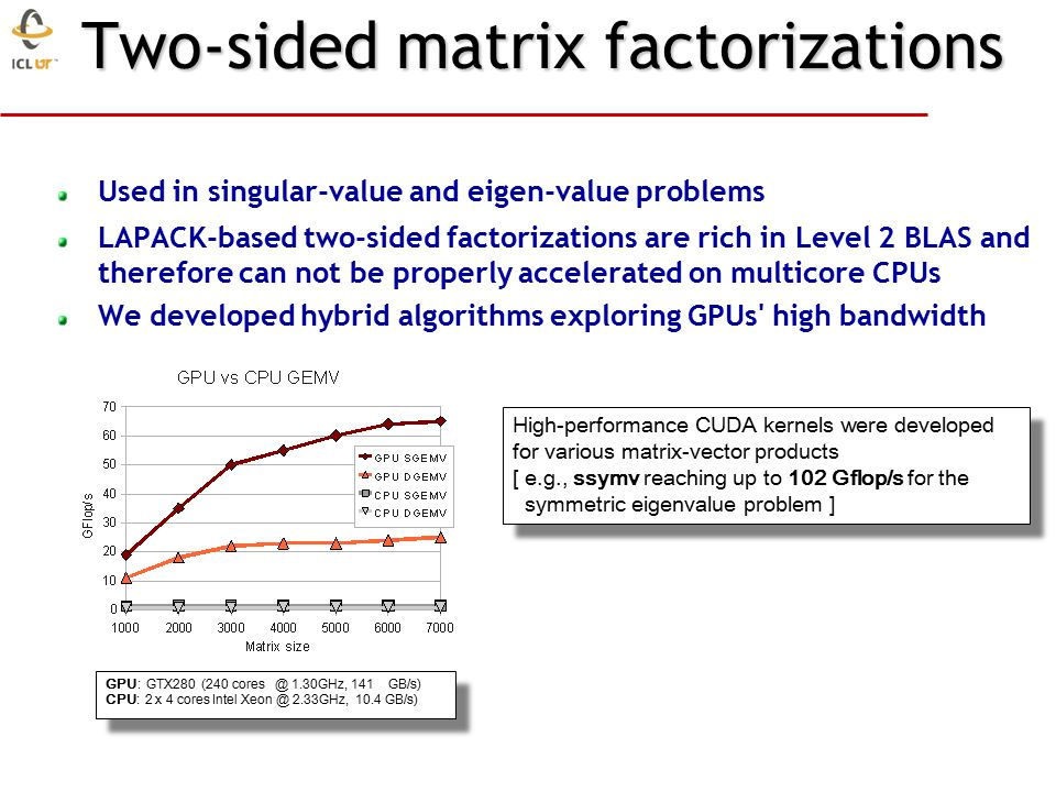 Two-sided matrix factorizations Used in singular-value and eigen-value problems LAPACK-based two-sided factorizations are rich in Level 2 BLAS and therefore can not be properly accelerated on multicore CPUs We developed hybrid algorithms exploring GPUs high bandwidth GPU: GTX280 (240 cores @ 1.30GHz, 141 GB/s)  CPU: 2 x 4 cores Intel Xeon @ 2.33GHz, 10.4 GB/s)  GPU: GTX280 (240 cores @ 1.30GHz, 141 GB/s)  CPU: 2 x 4 cores Intel Xeon @ 2.33GHz, 10.4 GB/s)  High-performance CUDA kernels were developed for various matrix-vector products [ e.g., ssymv reaching up to 102 Gflop/s for the symmetric eigenvalue problem ]