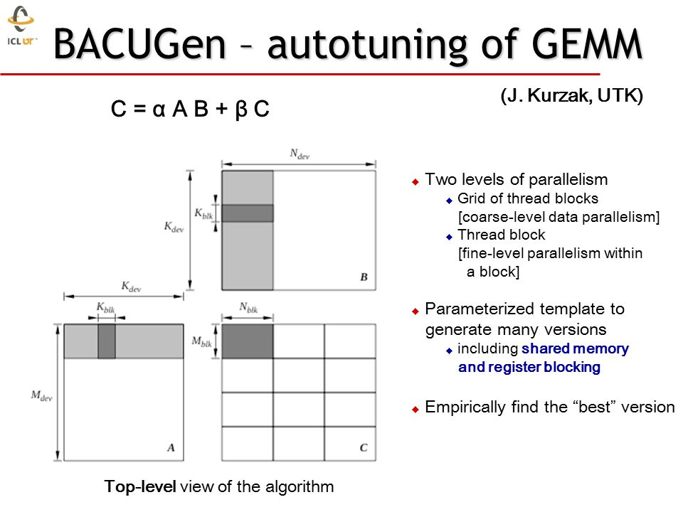 BACUGen – autotuning of GEMM C = α A B + β C  Two levels of parallelism  Grid of thread blocks [coarse-level data parallelism]  Thread block [fine-level parallelism within a block]  Parameterized template to generate many versions  including shared memory and register blocking  Empirically find the best version Top-level view of the algorithm (J.