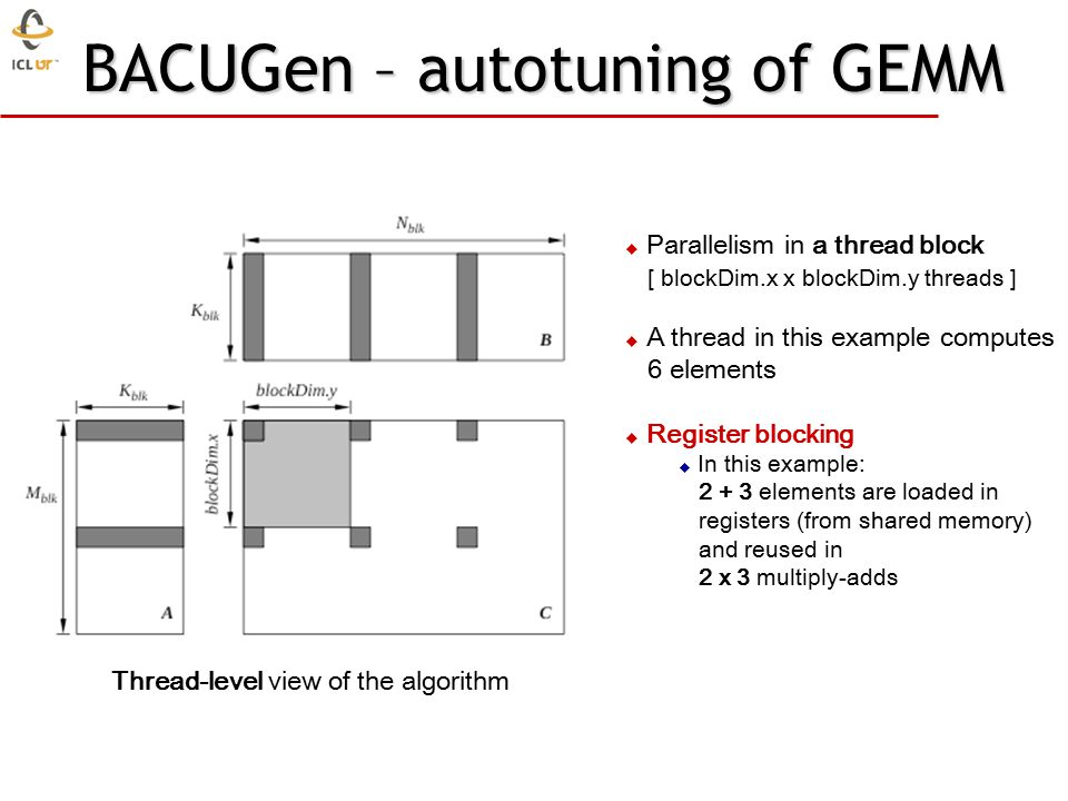 BACUGen – autotuning of GEMM  Parallelism in a thread block [ blockDim.x x blockDim.y threads ]  A thread in this example computes 6 elements  Register blocking  In this example: 2 + 3 elements are loaded in registers (from shared memory) and reused in 2 x 3 multiply-adds Thread-level view of the algorithm