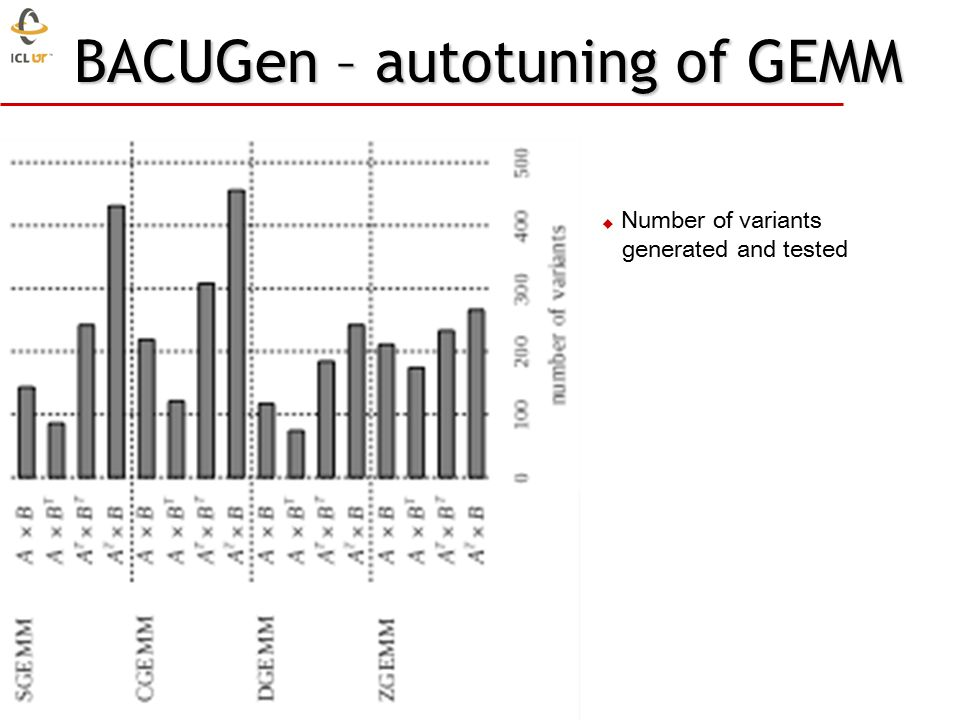 BACUGen – autotuning of GEMM  Number of variants generated and tested