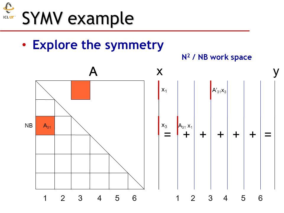 SYMV example Explore the symmetry N 2 / NB work space = A xy 1 2 3 4 5 6 =+++++ x1x1 x3x3 A 31 A 31 x 1 A' 31 x 3 NB