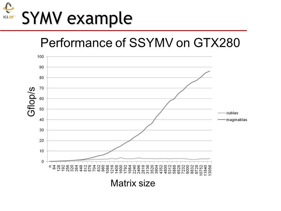 SYMV example Performance of SSYMV on GTX280 Matrix size