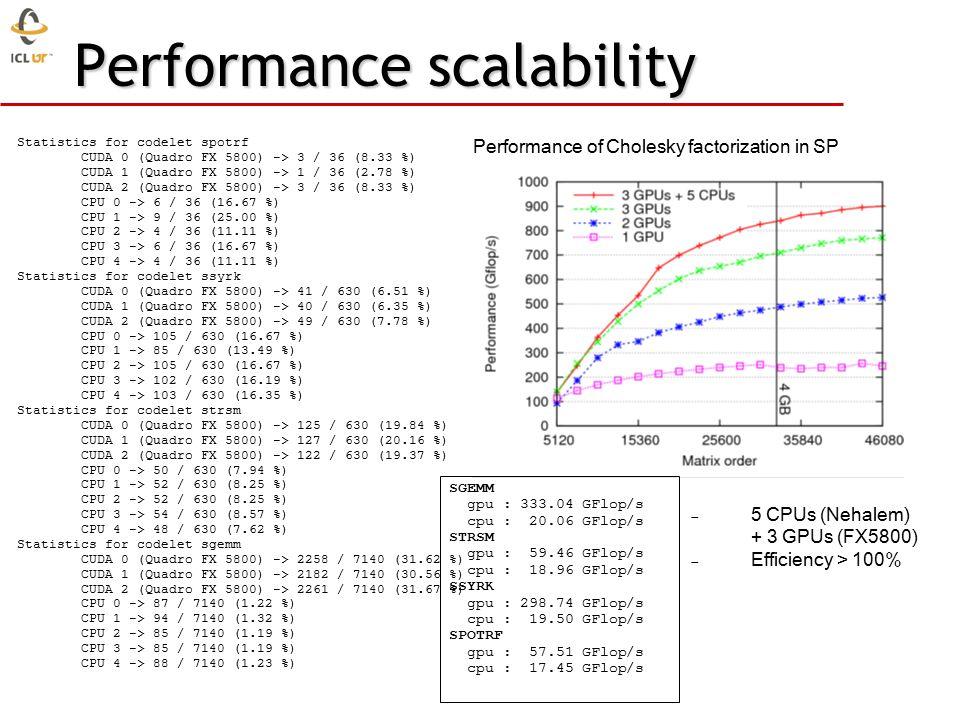 Performance scalability Statistics for codelet spotrf CUDA 0 (Quadro FX 5800) -> 3 / 36 (8.33 %) CUDA 1 (Quadro FX 5800) -> 1 / 36 (2.78 %) CUDA 2 (Quadro FX 5800) -> 3 / 36 (8.33 %) CPU 0 -> 6 / 36 (16.67 %) CPU 1 -> 9 / 36 (25.00 %) CPU 2 -> 4 / 36 (11.11 %) CPU 3 -> 6 / 36 (16.67 %) CPU 4 -> 4 / 36 (11.11 %) Statistics for codelet ssyrk CUDA 0 (Quadro FX 5800) -> 41 / 630 (6.51 %) CUDA 1 (Quadro FX 5800) -> 40 / 630 (6.35 %) CUDA 2 (Quadro FX 5800) -> 49 / 630 (7.78 %) CPU 0 -> 105 / 630 (16.67 %) CPU 1 -> 85 / 630 (13.49 %) CPU 2 -> 105 / 630 (16.67 %) CPU 3 -> 102 / 630 (16.19 %) CPU 4 -> 103 / 630 (16.35 %) Statistics for codelet strsm CUDA 0 (Quadro FX 5800) -> 125 / 630 (19.84 %) CUDA 1 (Quadro FX 5800) -> 127 / 630 (20.16 %) CUDA 2 (Quadro FX 5800) -> 122 / 630 (19.37 %) CPU 0 -> 50 / 630 (7.94 %) CPU 1 -> 52 / 630 (8.25 %) CPU 2 -> 52 / 630 (8.25 %) CPU 3 -> 54 / 630 (8.57 %) CPU 4 -> 48 / 630 (7.62 %) Statistics for codelet sgemm CUDA 0 (Quadro FX 5800) -> 2258 / 7140 (31.62 %) CUDA 1 (Quadro FX 5800) -> 2182 / 7140 (30.56 %) CUDA 2 (Quadro FX 5800) -> 2261 / 7140 (31.67 %) CPU 0 -> 87 / 7140 (1.22 %) CPU 1 -> 94 / 7140 (1.32 %) CPU 2 -> 85 / 7140 (1.19 %) CPU 3 -> 85 / 7140 (1.19 %) CPU 4 -> 88 / 7140 (1.23 %) Performance of Cholesky factorization in SP SGEMM gpu : 333.04 GFlop/s cpu : 20.06 GFlop/s STRSM gpu : 59.46 GFlop/s cpu : 18.96 GFlop/s SSYRK gpu : 298.74 GFlop/s cpu : 19.50 GFlop/s SPOTRF gpu : 57.51 GFlop/s cpu : 17.45 GFlop/s  5 CPUs (Nehalem) + 3 GPUs (FX5800)  Efficiency > 100%