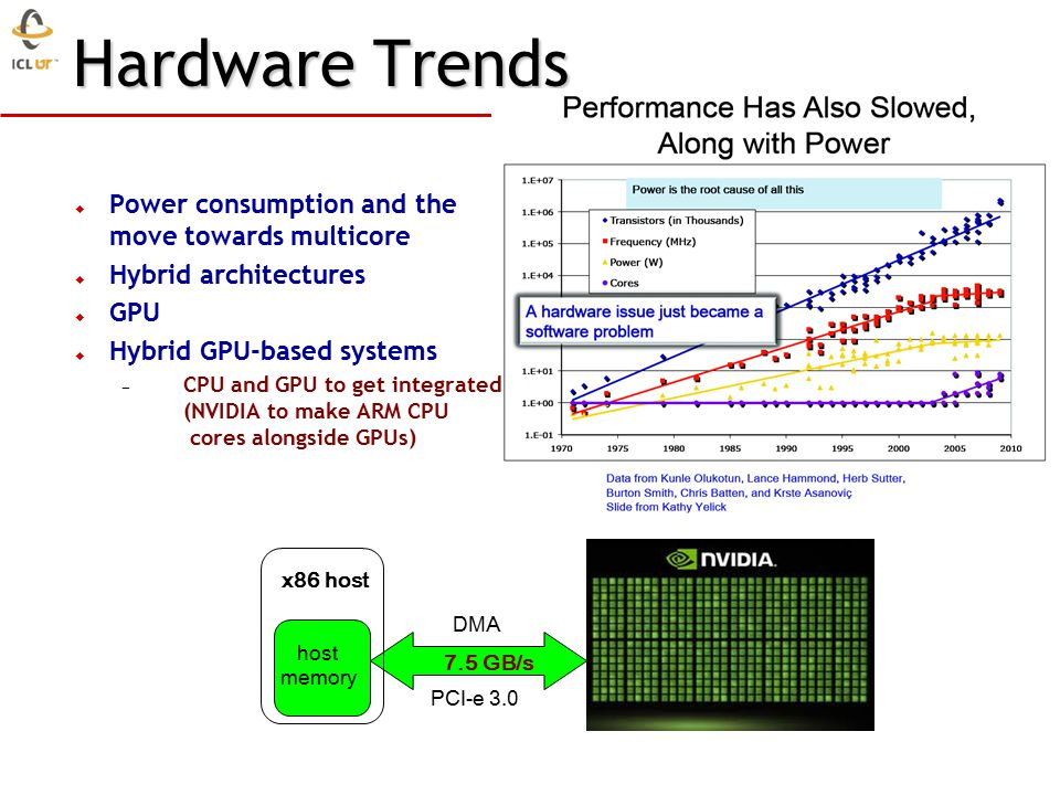 Hardware Trends  Power consumption and the move towards multicore  Hybrid architectures  GPU  Hybrid GPU-based systems – CPU and GPU to get integrated (NVIDIA to make ARM CPU cores alongside GPUs) DMA PCI-e 3.0 7.5 GB/s x86 host host memory