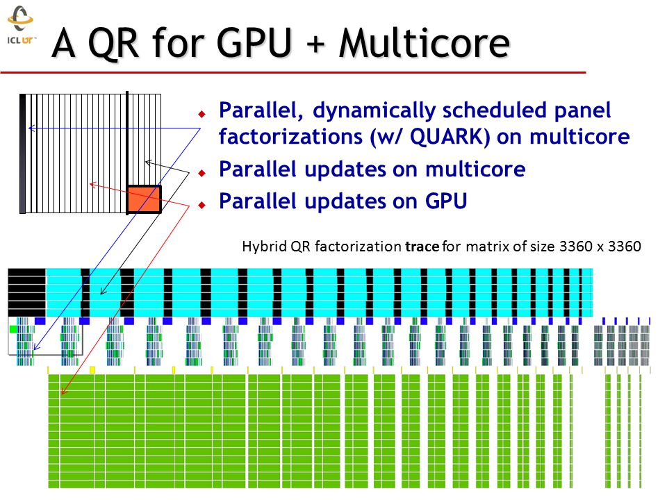 A QR for GPU + Multicore Hybrid QR factorization trace for matrix of size 3360 x 3360  Parallel, dynamically scheduled panel factorizations (w/ QUARK) on multicore  Parallel updates on multicore  Parallel updates on GPU