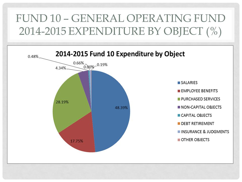 FUND 10 – GENERAL OPERATING FUND 2014-2015 EXPENDITURE BY OBJECT (%)
