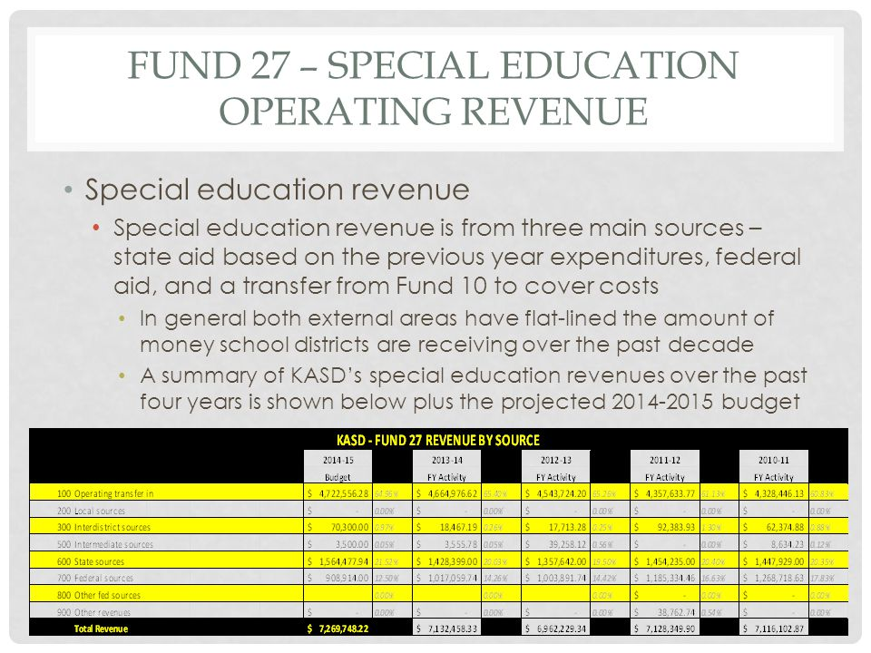 FUND 27 – SPECIAL EDUCATION OPERATING REVENUE Special education revenue Special education revenue is from three main sources – state aid based on the previous year expenditures, federal aid, and a transfer from Fund 10 to cover costs In general both external areas have flat-lined the amount of money school districts are receiving over the past decade A summary of KASD's special education revenues over the past four years is shown below plus the projected 2014-2015 budget