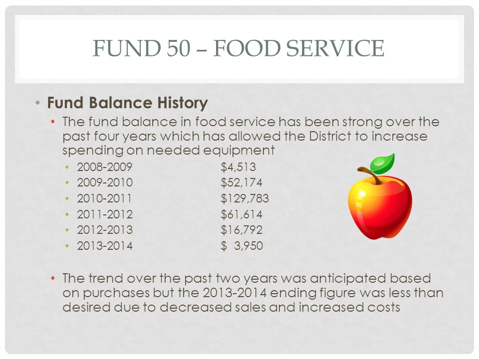 FUND 50 – FOOD SERVICE Fund Balance History The fund balance in food service has been strong over the past four years which has allowed the District to increase spending on needed equipment 2008-2009$4,513 2009-2010$52,174 2010-2011$129,783 2011-2012$61,614 2012-2013$16,792 2013-2014$ 3,950 The trend over the past two years was anticipated based on purchases but the 2013-2014 ending figure was less than desired due to decreased sales and increased costs