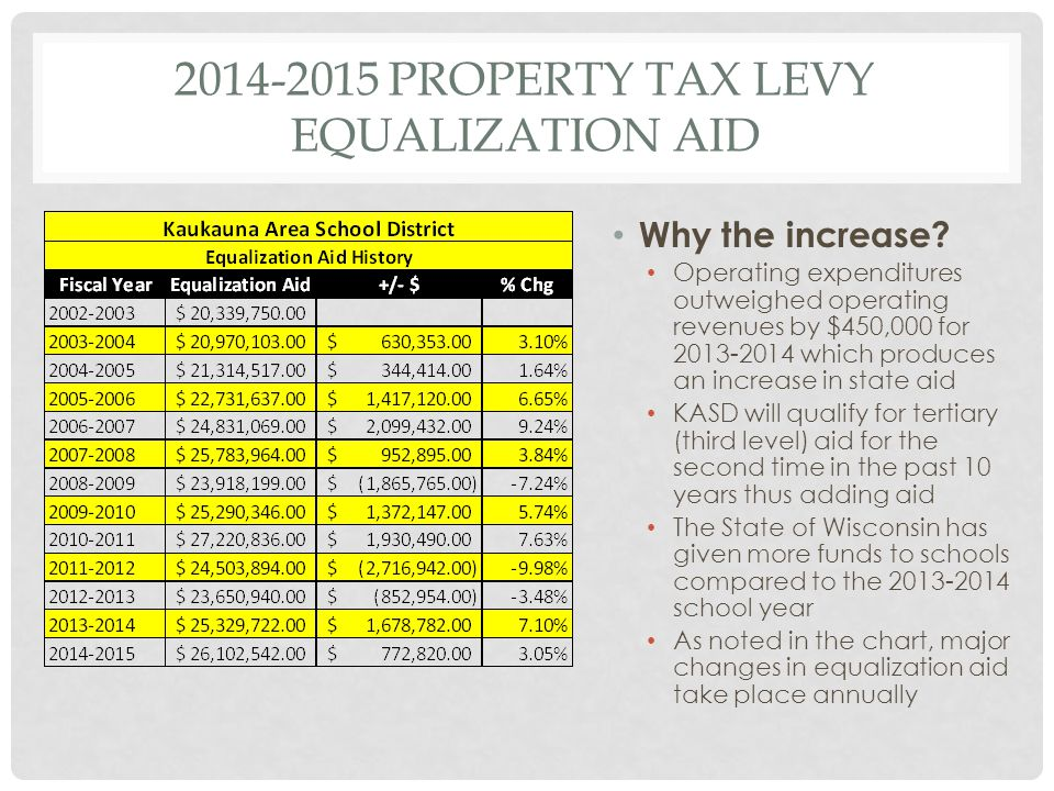 2014-2015 PROPERTY TAX LEVY EQUALIZATION AID Why the increase.