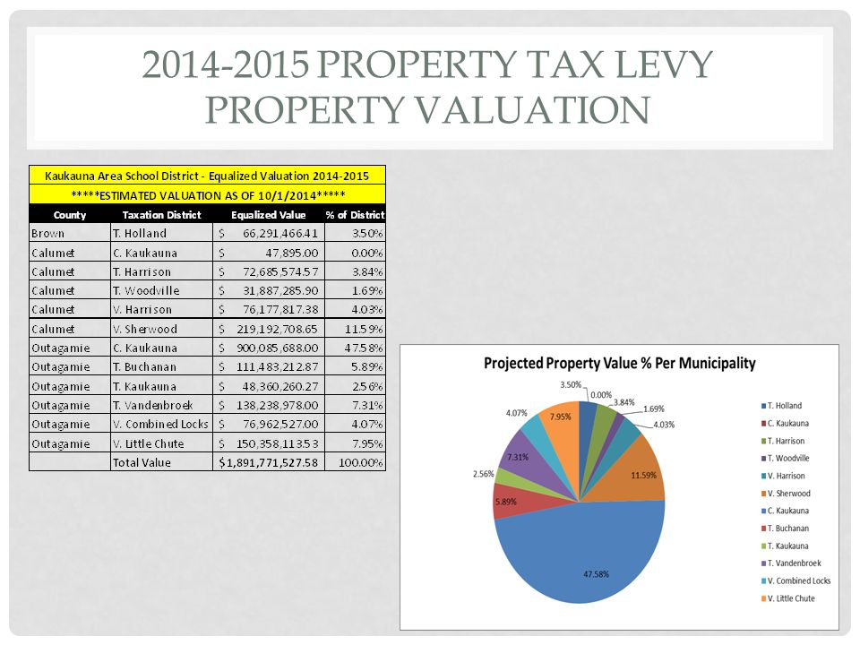 2014-2015 PROPERTY TAX LEVY PROPERTY VALUATION